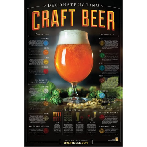 Deconstructing Craft Beer Poster